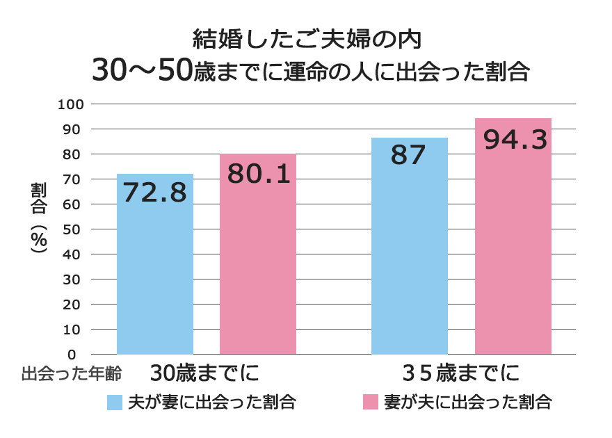 男女の出会った比率のグラフ
